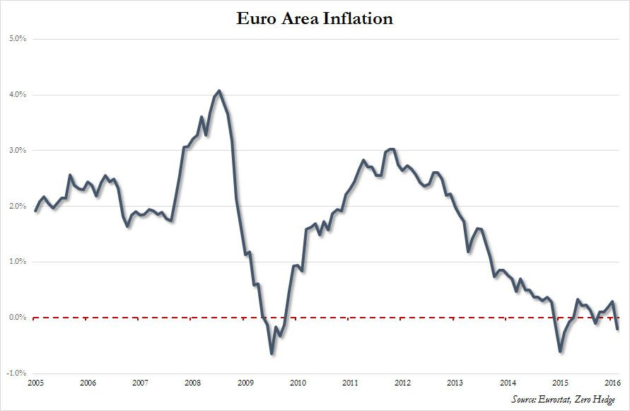 Eurozone inflation Feb