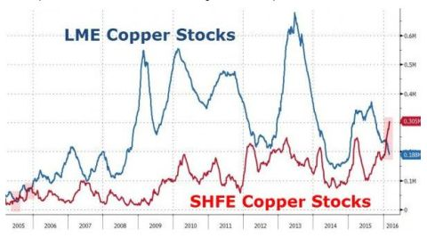 FireShot Screen Capture #176 - 'The Reason For Copper's Dramatic Surge_ Chinese Copper Inventories Hit Record I Zero Hedge' - www_zerohedge_com_news_2016-03-04_reason-coppers-dramatic-surge-chinese-cop