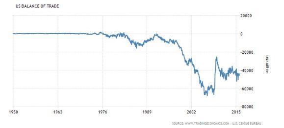 FireShot Screen Capture #184 - 'United States Balance of Trade I 1950-2016 I Data I Chart I Calendar' - www_tradingeconomics_com_united-states_balance-of-trade