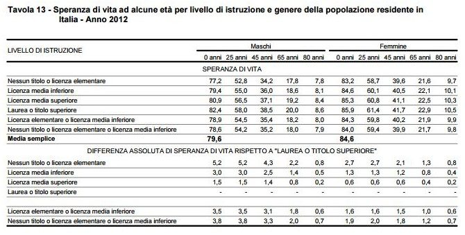 L'INPS dice che la classe dell'80 andrà in pensione a 75 anni: vista la speranza di vita media italiana a circa 82 anni a costoro si pagheranno solo 7 anni di pensione. Boeri, questo si chiama furto!