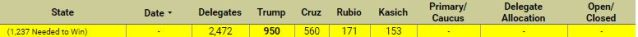 FireShot Screen Capture #273 - 'RealClearPolitics - Election 2016 — Republican Delegate Count' - www_realclearpolitics_com_epolls_2016_president_republican_delegate_count_ht