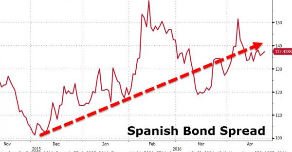 spanish bond spread