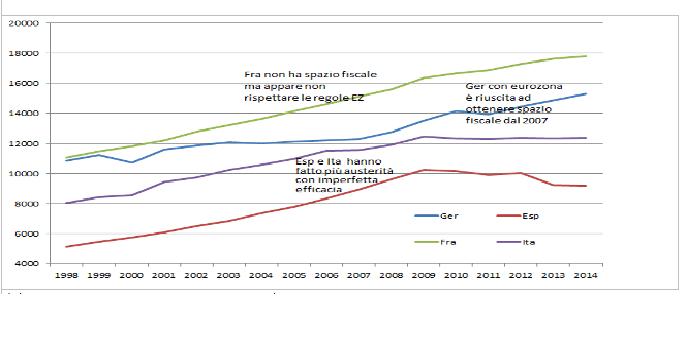 spesa pubblica corrente 4 paesi