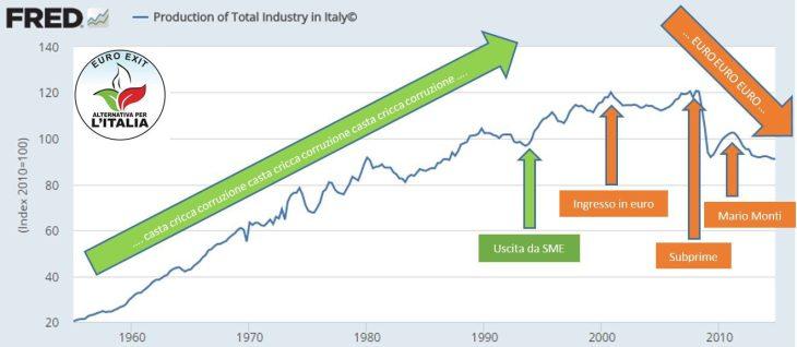 La tragedia dell'industria italiana in un'immagine, e i colpevoli: euro e Monti