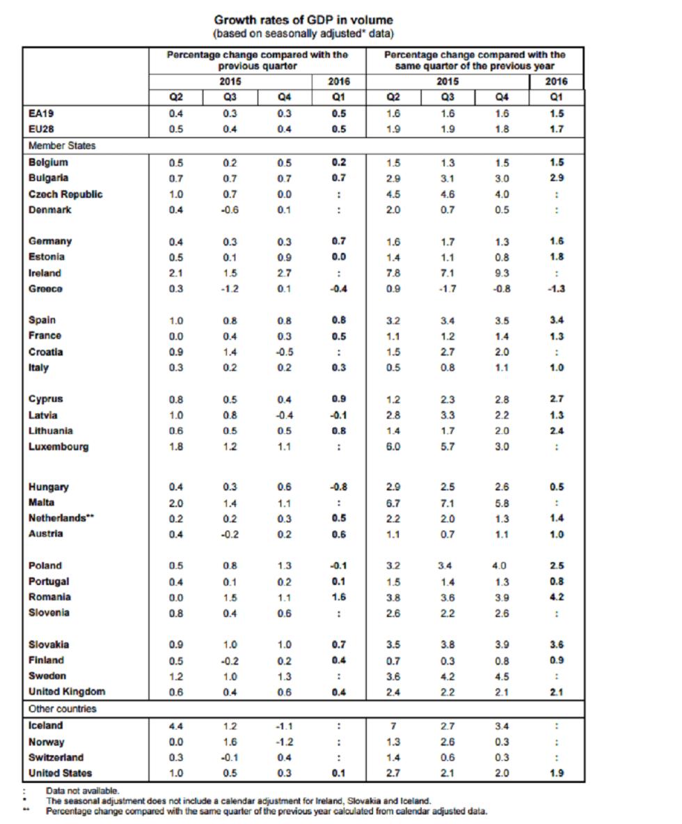 growrate eurostat 3-16