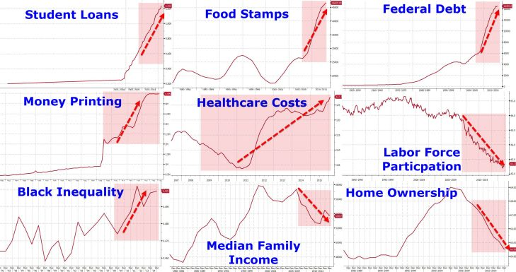 La presidenza Obama verrà connotata dalla storia in forza della più grande manipolazione dei valori finanziari a memoria d'uomo. Le dinamiche nascoste e cosa ci aspetta