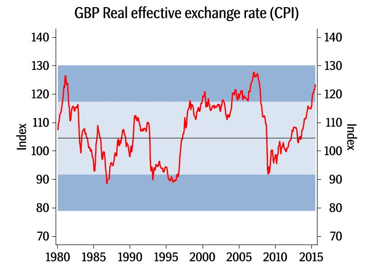 british-pound-overvalued