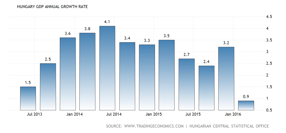 hungary-gdp-growth-annual@2x