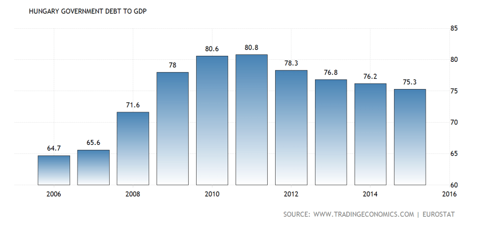 hungary-government-debt-to-gdp@2x