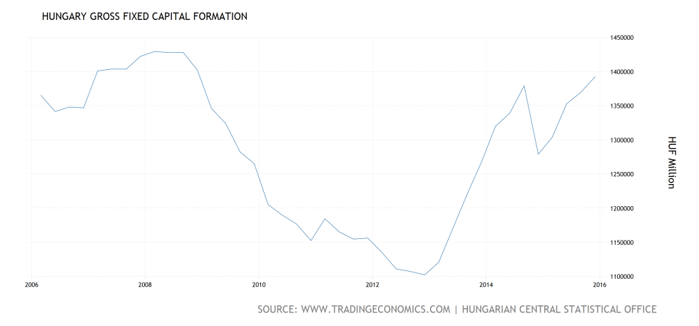 hungary-gross-fixed-capital-formation@4x