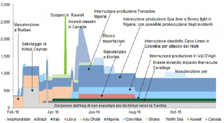 interruzioni produzioni petrolifere.