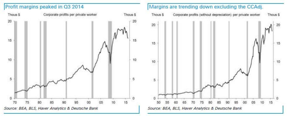 profit margins peak
