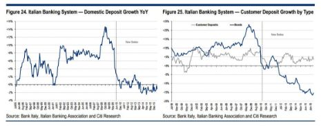 FireShot Screen Capture #355 - 'Why Citi Sees No Solution For The Italian Banking Crisis Any Time Soon I Zero Hedge' - www_zerohedge_com_news_2016-07-07_why-citi-sees-no-solution-italian-banking-crisis