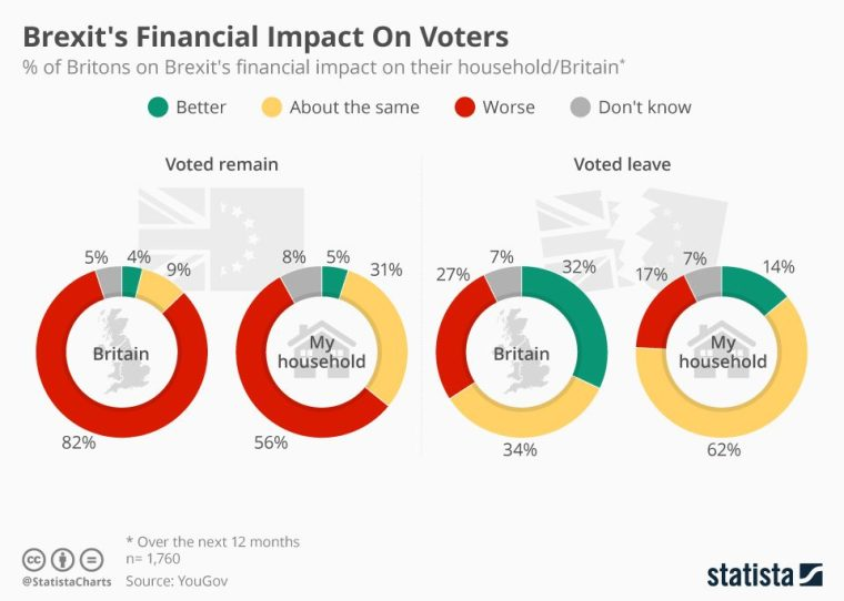 chartoftheday_5148_brexit_s_financial_impact_on_voters_n