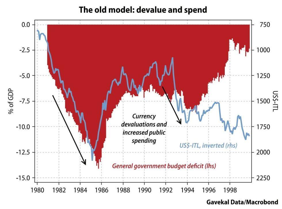 devalue and spend