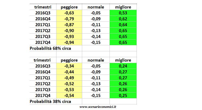 tabella previsionale