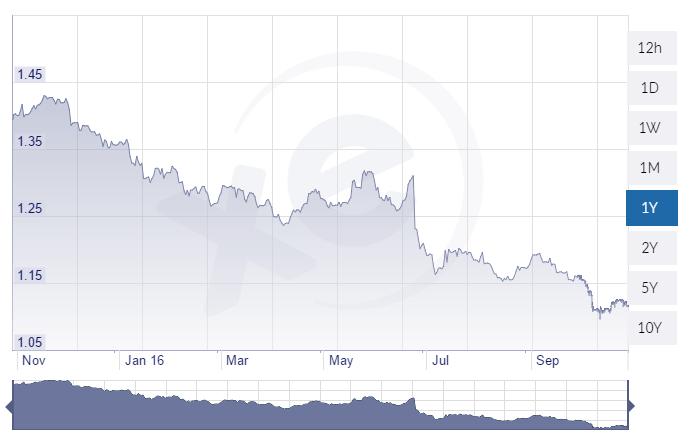 euro-sterlina-1-y