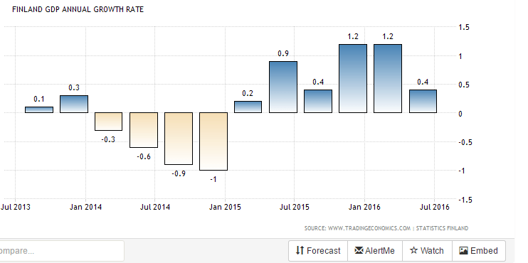 finland-gdp-growth