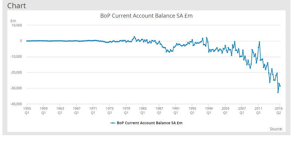 gb-current-account