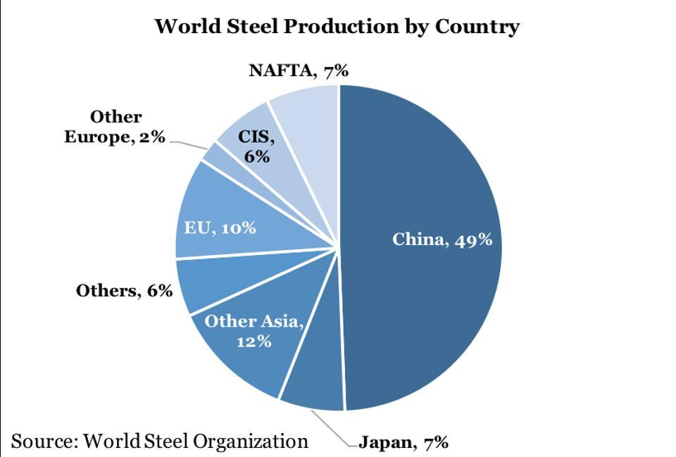 world-steel-industry