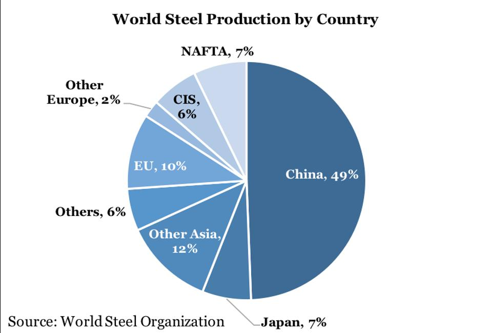 world-steel-industry