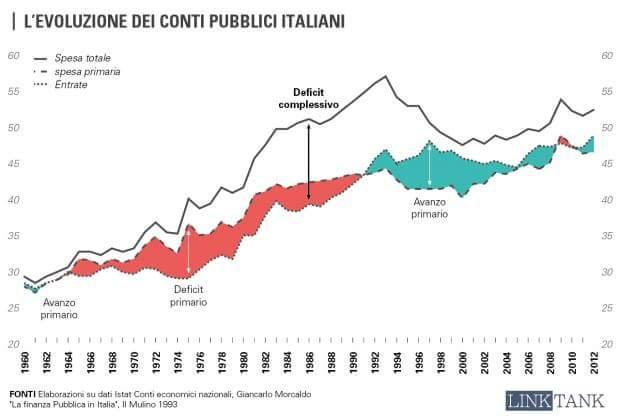 EVOLUZIONE DEL SALDO PRIMARIO ITALIANO