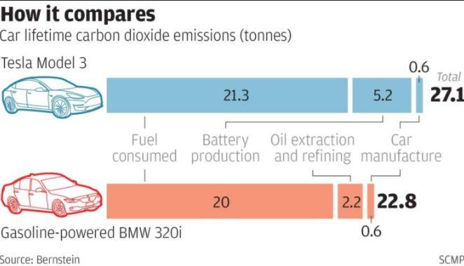 Marchionne: l'auto elettrica è una minaccia per l'ambiente. Nature: il riscaldamento globale previsto è eccessivo. Dunque?