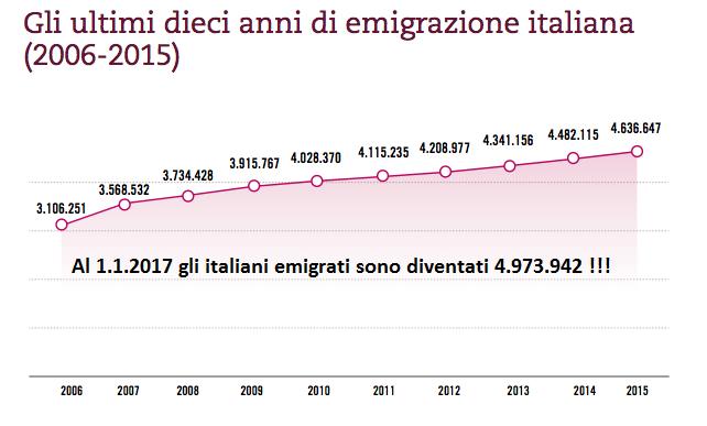 Gli italiani si sono rotti i coglioni dei vari Monti, Letta, Renzi e Gentiloni….. E dunque se ne vanno! Storia di come un paese verrà consegnato agli immigrati