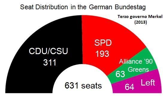 Non fatevi confondere: lo spettro delle elezioni in Germania serve solo per far svalutare l'euro, nel mezzo della battaglia finale col dollaro di Trump