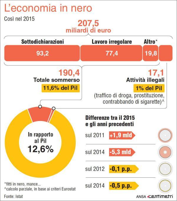 Ministro Tria, governo giallo-verde, sull'evasione fiscale italiana non iniziamo a dire le stesse parole del PD: l'evasione in Italia è simile se non minore a quella tedesca, ecco perchè!