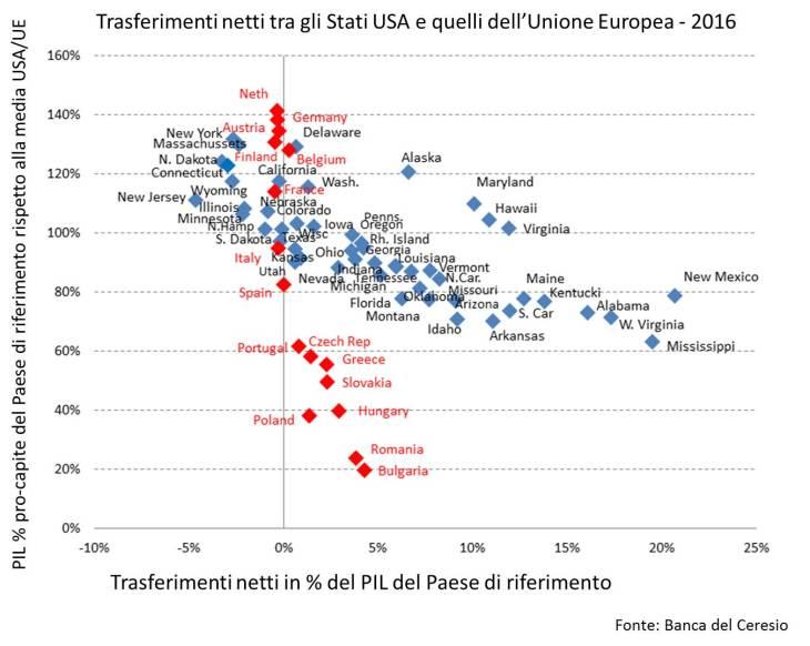 TRASFERIMENTI FRA STATI IN USA E IN UE (by Marcello Minenna)