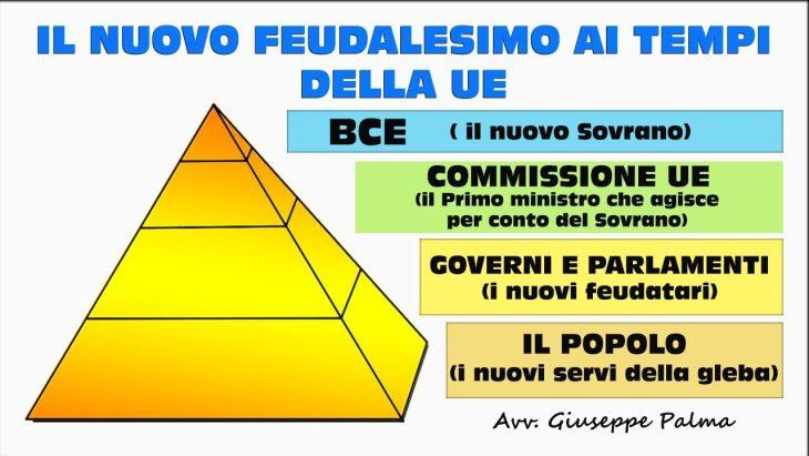 Ecco la vera natura dell'Ue: un sistema neo-feudale (di Giuseppe PALMA)