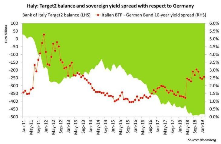 L'incapacità di prevedere la condivisione dei rischi nell'architettura della Zona Euro ha sostenuto la cronica mancanza di fiducia, riflessa negli spread sovrani.