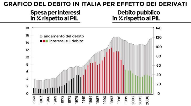 andamento debito pubblico e degli interessi sui Titoli di Stato