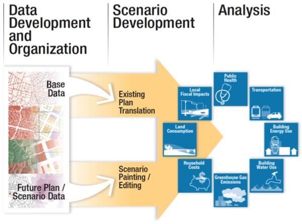 UrbanFootprint Scenario Ecosystem