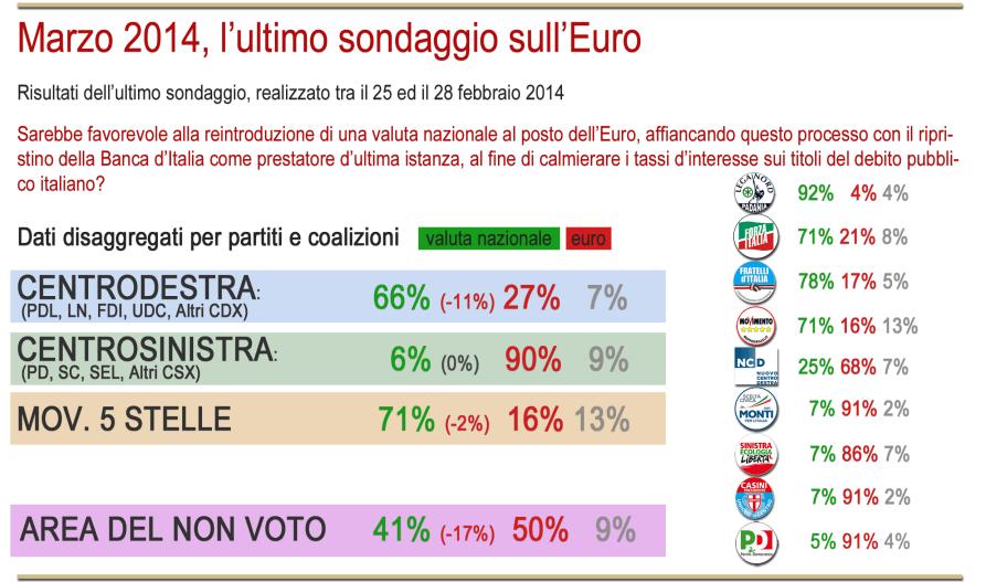 sondaggio euro 3 marzo