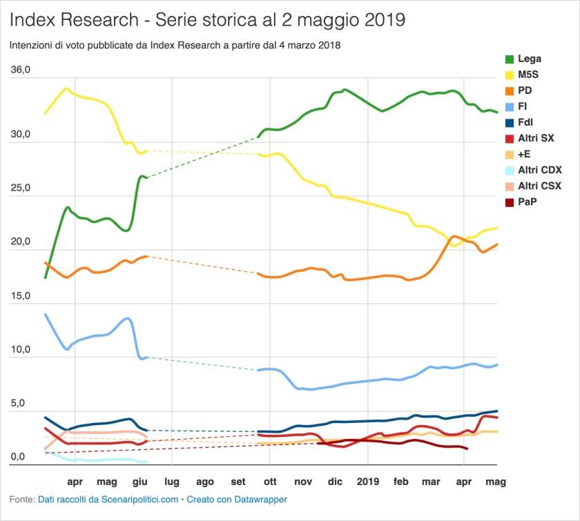 Sondaggio Index Research 2 maggio 2019