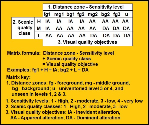 Fig 6 visual objectives