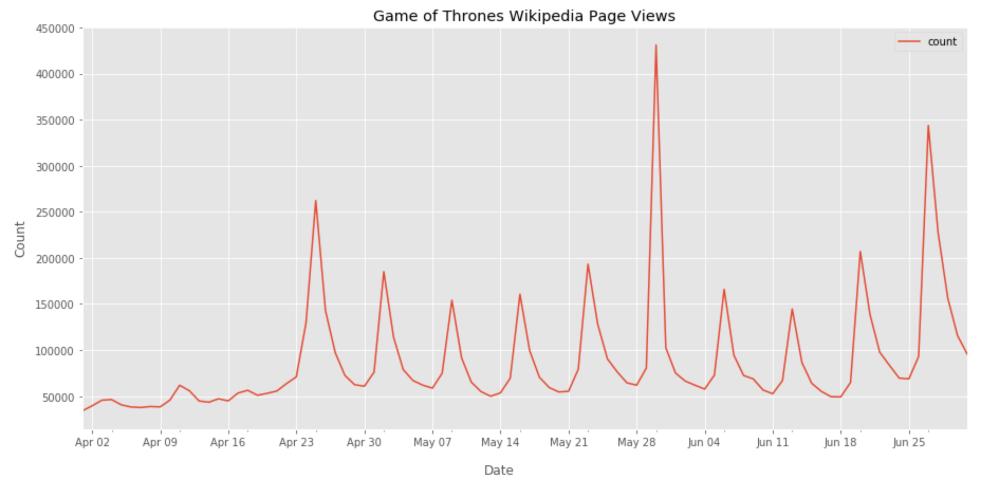 medium resolution of fig 1 here you can see the number of page views of the game of thrones wikipedia page we can clearly see the peaks in the proximity of each episodes
