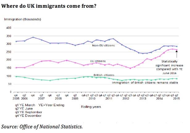 graph showing flows of Non-Eu citizens overtaking EU citizens