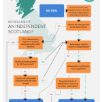 Screenshot from the research report and a graphic showing the The road to Scottish independence?