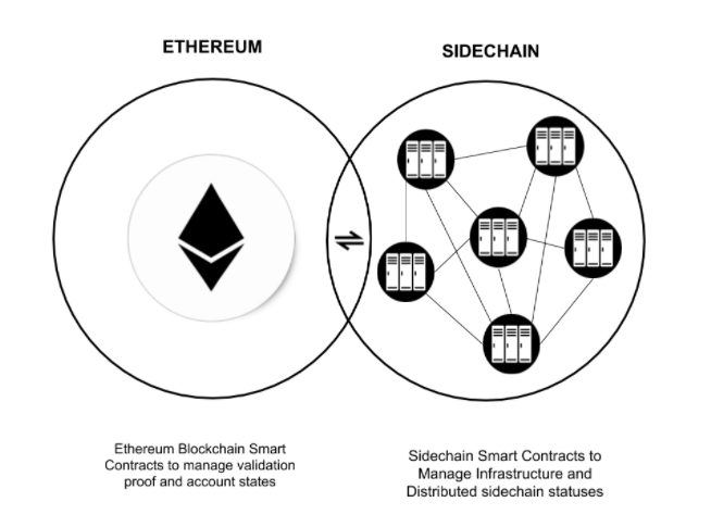 Blockchain technology beyond cryptocurrencies: the future