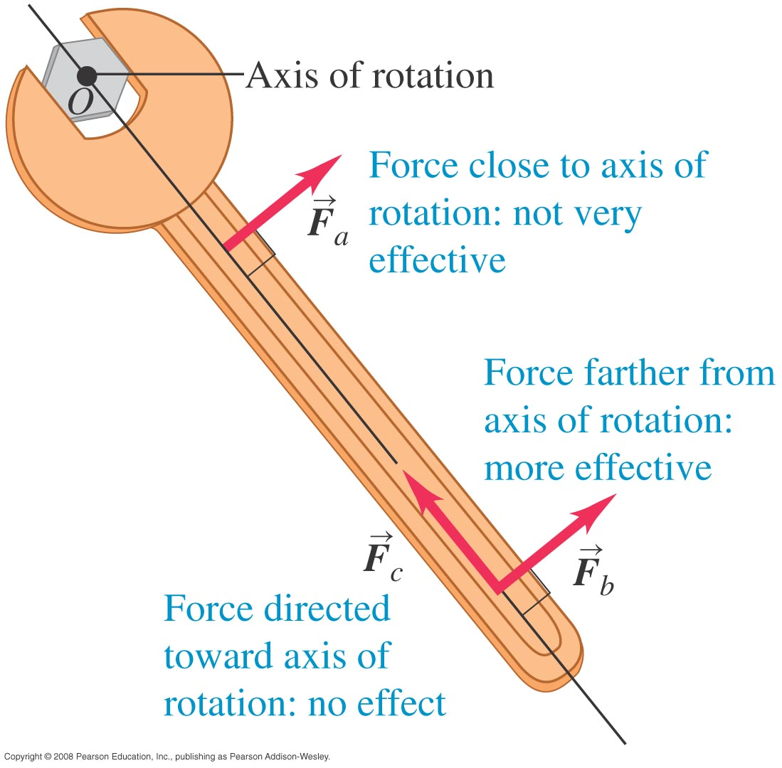 10 Dynamics Of Rotational Motion