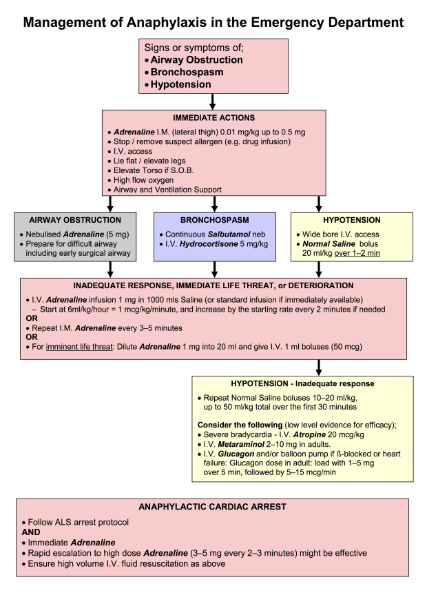 Management of Anaphylaxis in the Emergency Department