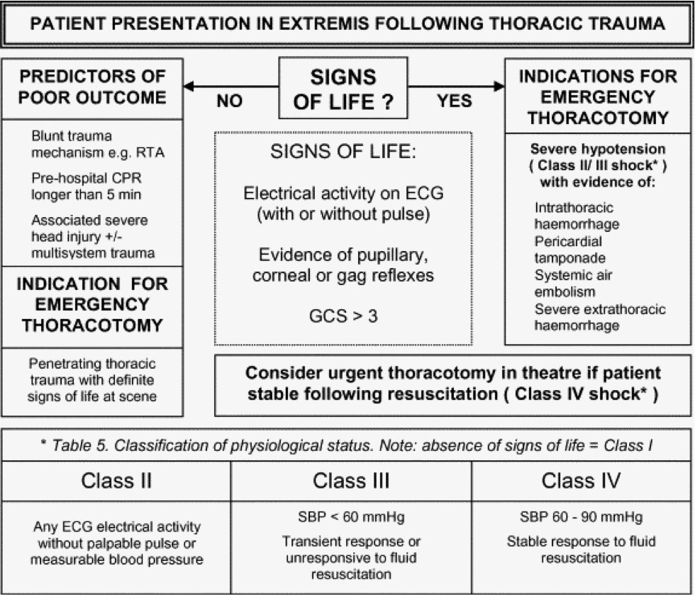 emergency thoracotomy algorithm2