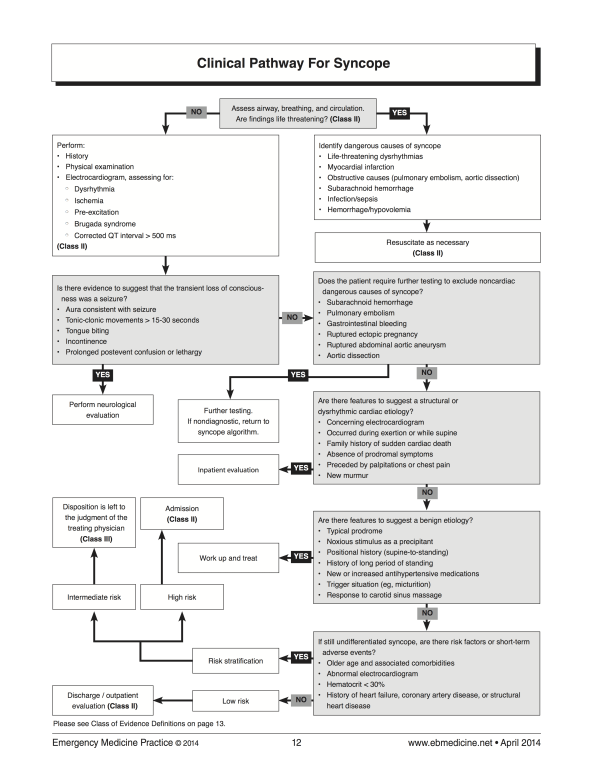 Syncope Clinical pathway