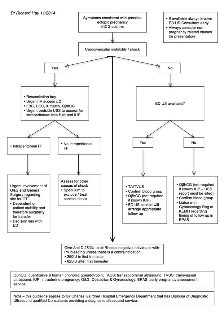 SCGH ED Ectopic Guideline Flowchart