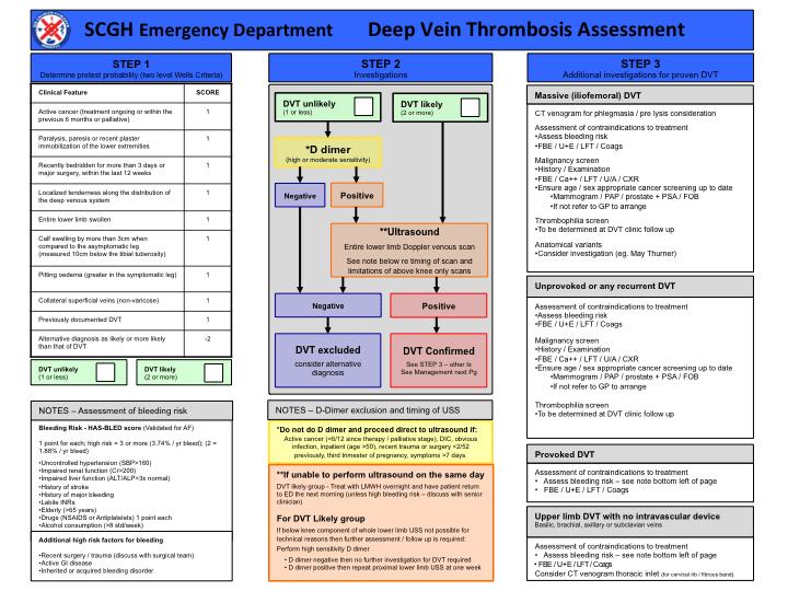 SCGH ED DVT Guideline updated - Charlie's ED