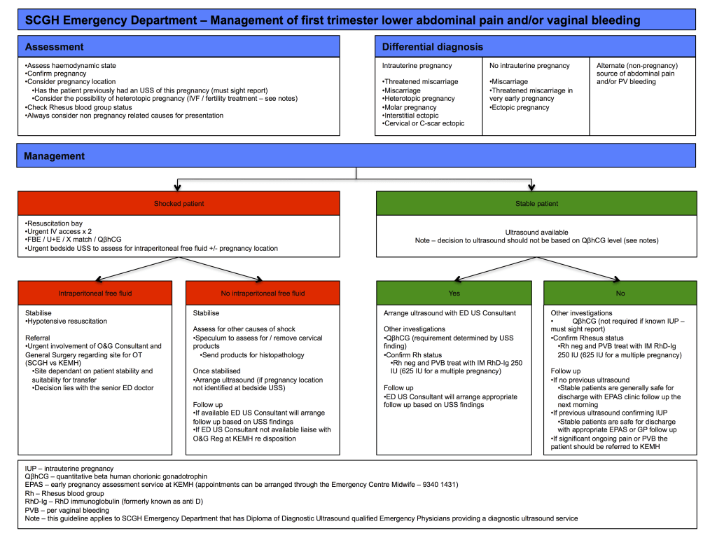 SCGH Early Pregnancy Guideline (10-15)1
