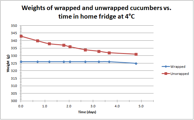 Weights of wrapped and unwrapped cucumbers vs. time in home fridge at 4°C